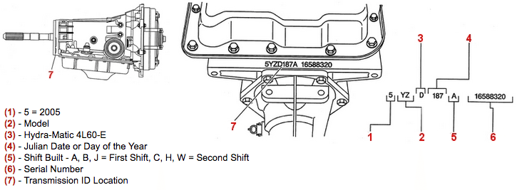 TRANSMISSION ID AND VIN DERIVATIVE LOCATION - 4L60-E AUTOMATIC TRANSMISSION