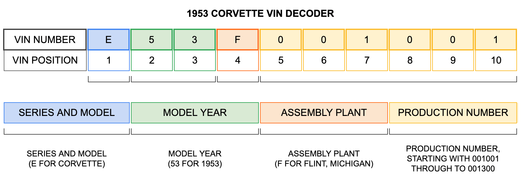 1953 Corvette VIN Decoder