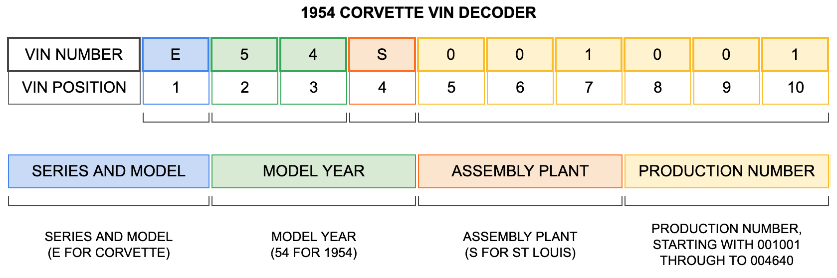 1954 Corvette VIN Decoder