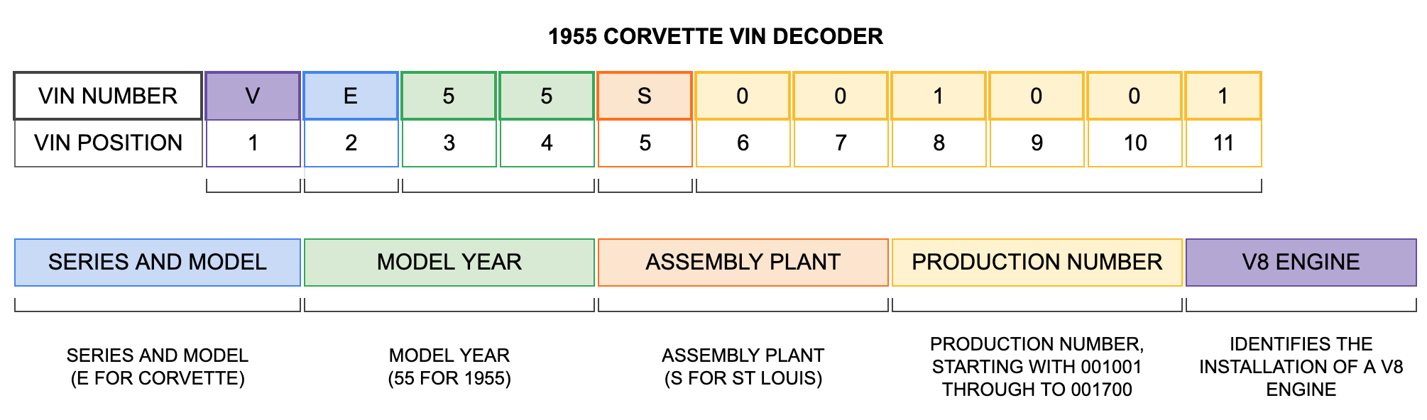 1955 Corvette VIN Decoder