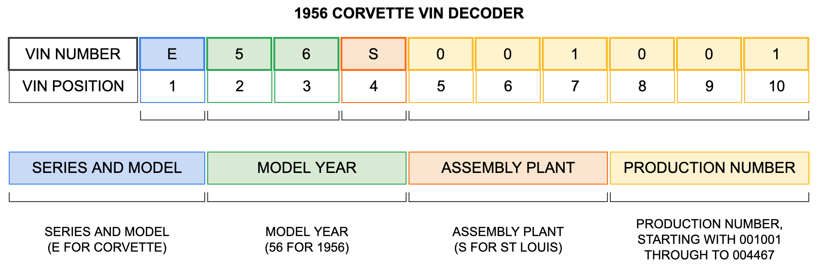 1956 Corvette VIN Decoder