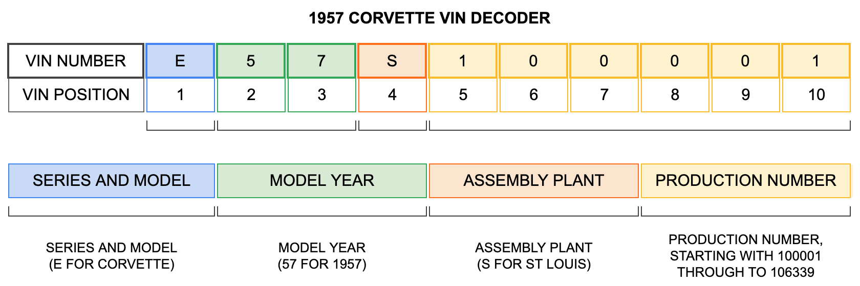 1957 Corvette VIN Decoder