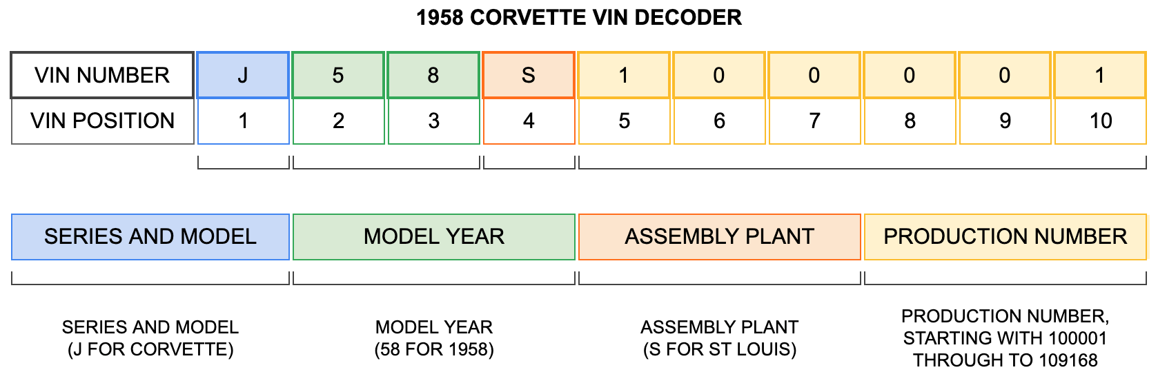 1958 Corvette VIN Decoder