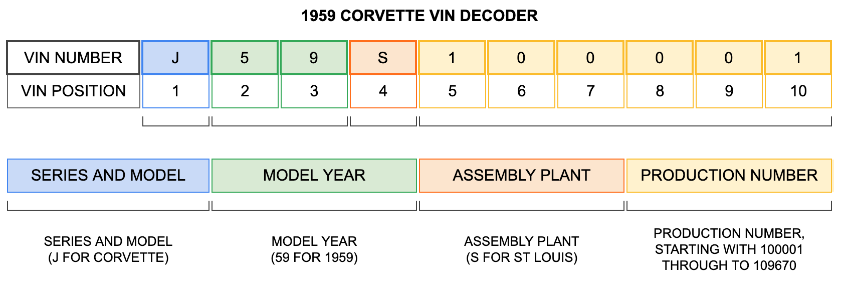 1959 Corvette VIN Decoder 1