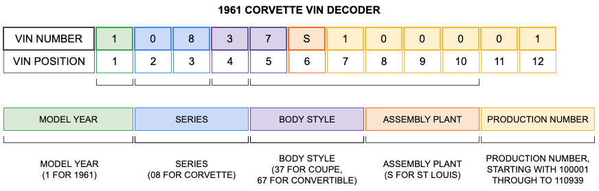 1961 Corvette VIN Decoder