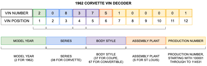 1962 CORVETTE VIN DECODER