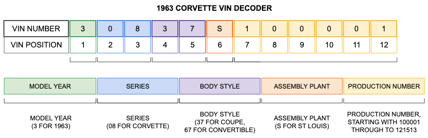 1963 Corvette VIN Decoder