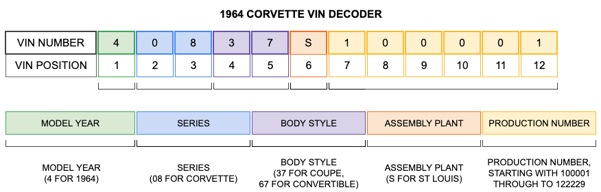 1964 Corvette VIN Decoder