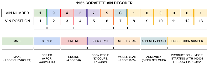 1965 Corvette VIN Decoder