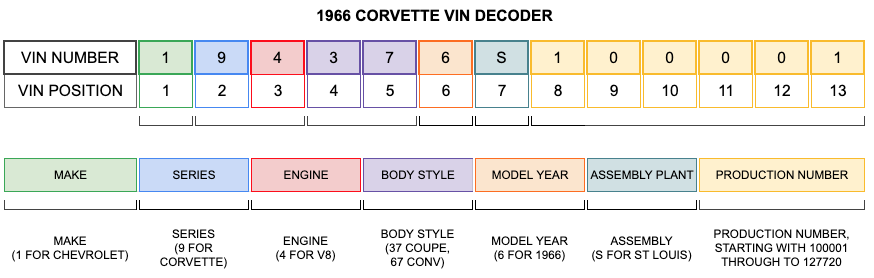 1966 Corvette VIN Decoder