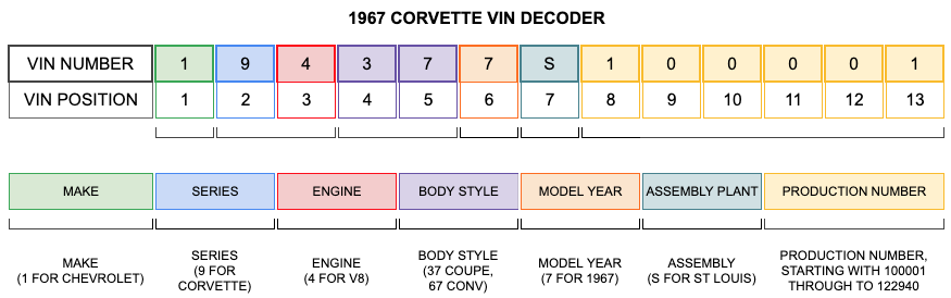 1967 Corvette VIN Decoder