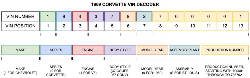 1969 Corvette VIN Decoder