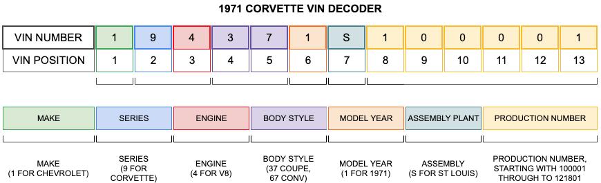 1971 Corvette VIN Decoder