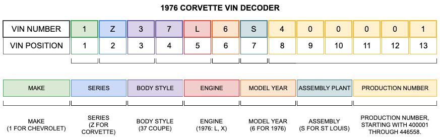 1976 Corvette VIN Decoder 1