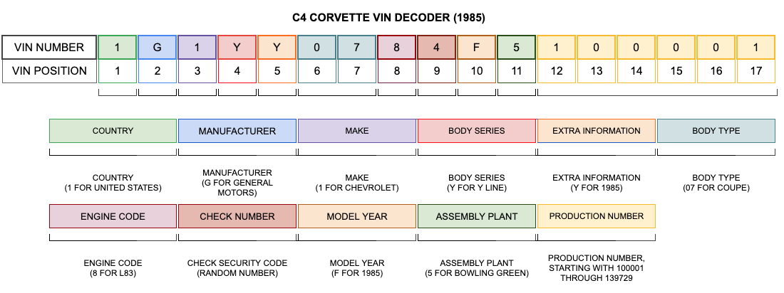 1985 Corvette VIN Decoder
