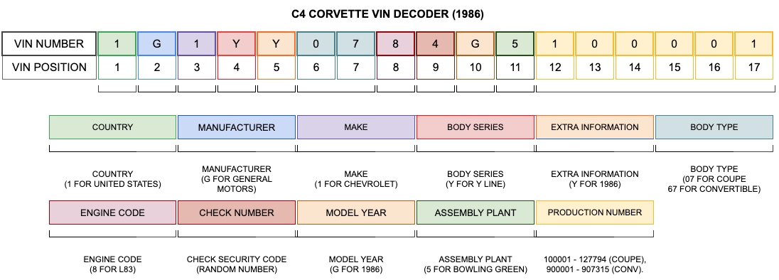 1986 Corvette VIN Decoder