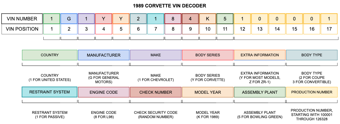 1989 Corvette VIN Decoder