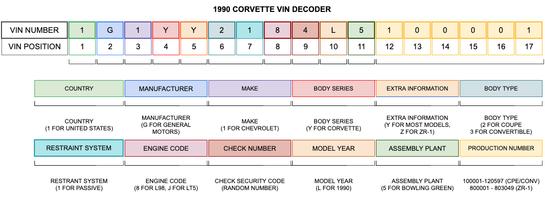 1990 Corvette VIN Decoder