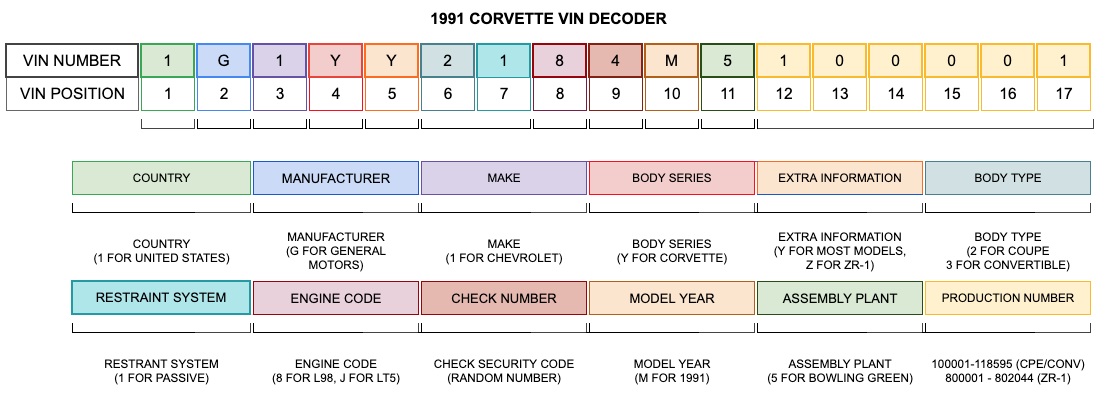 1991 Corvette VIN Decoder