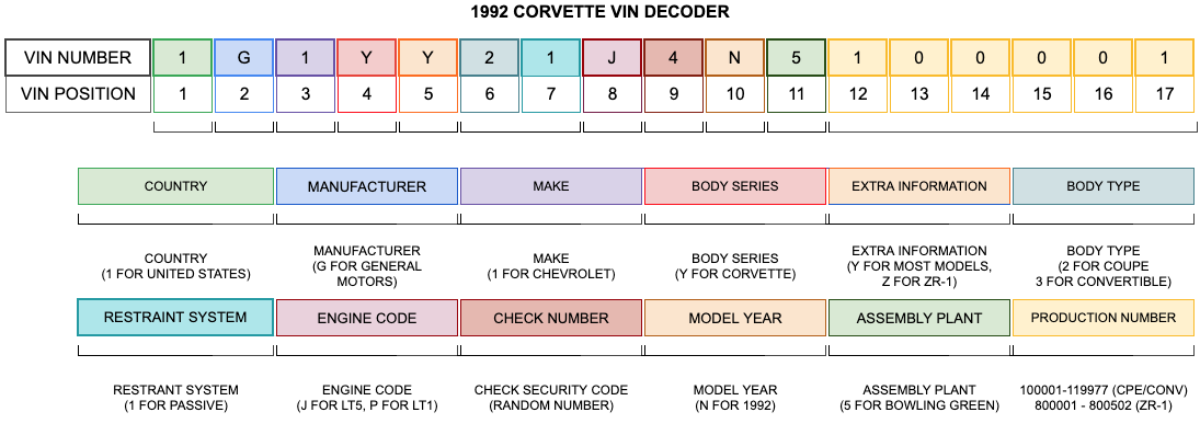 1992 Corvette VIN Decoder