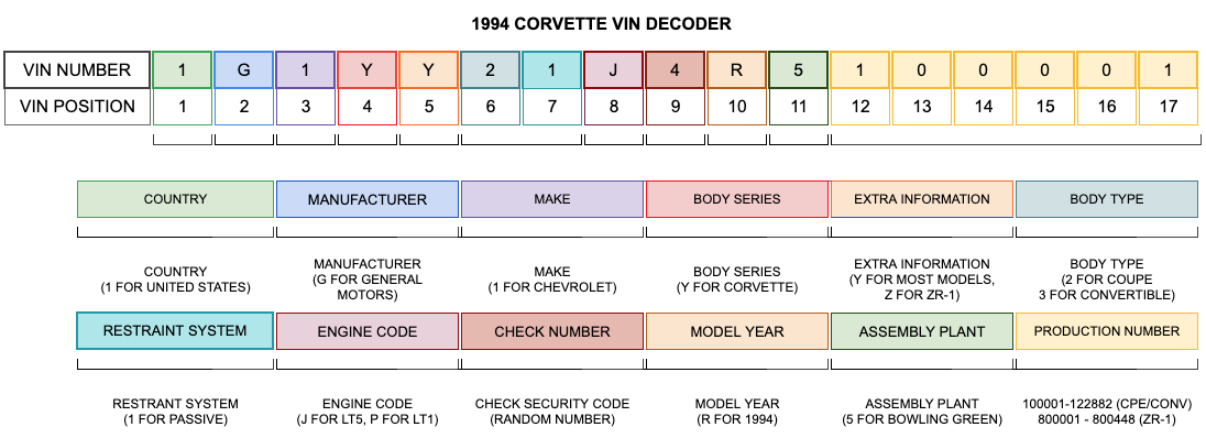 1994 Corvette VIN Decoder