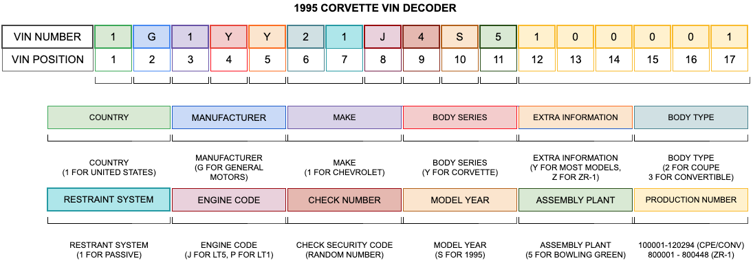 1995 Corvette VIN Decoder
