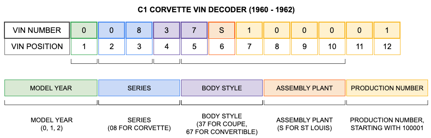 C1 CORVETTE VIN DECODER (1960-1962)