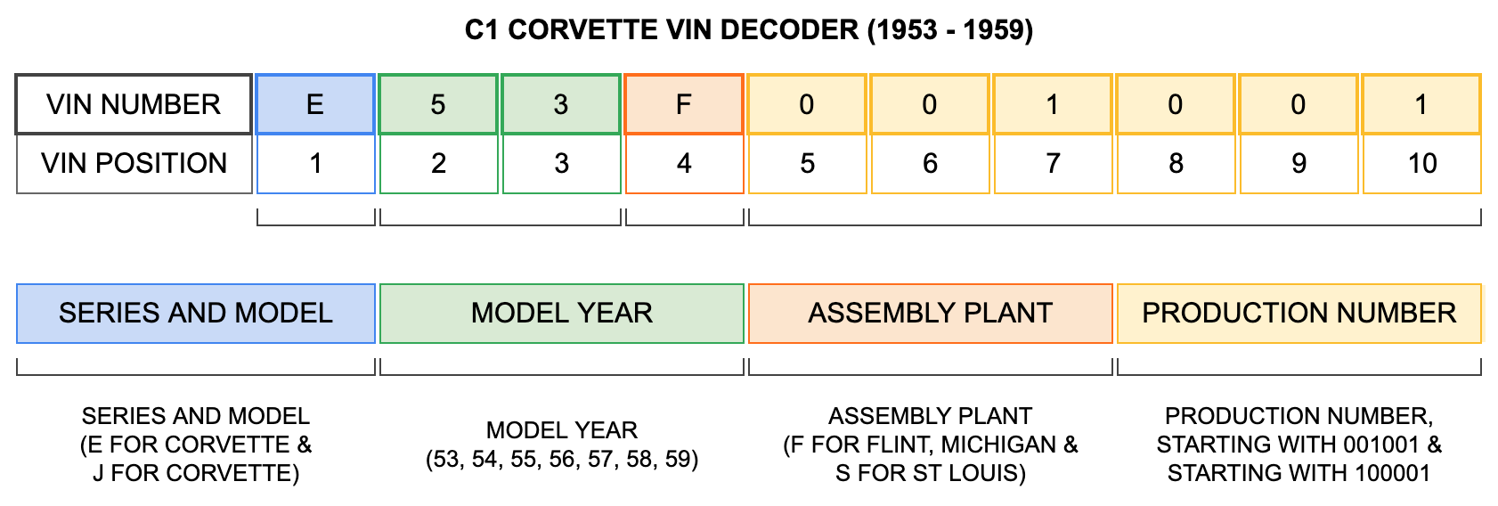 C1 Corvette VIN Decoder (1953-1959)
