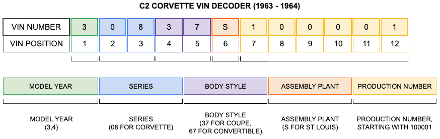 C2 CORVETTE VIN DECODER (1963 - 1964)