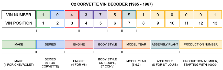 C2 CORVETTE VIN DECODER (1965 - 1967)