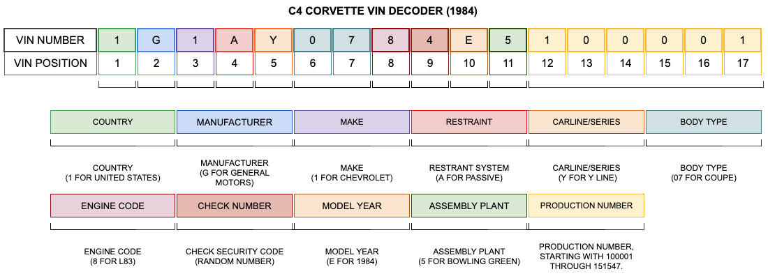 C4 Corvette VIN Decoder (1984 Only)1