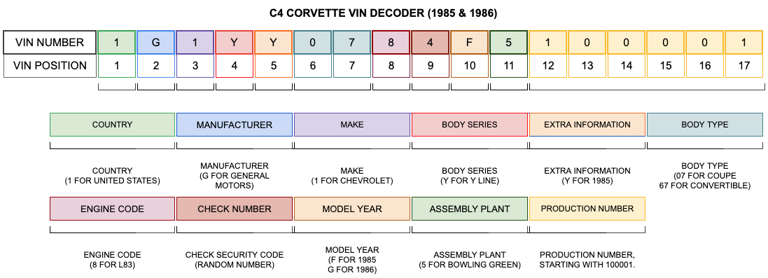 C4 Corvette VIN Decoder (1985 & 1986)