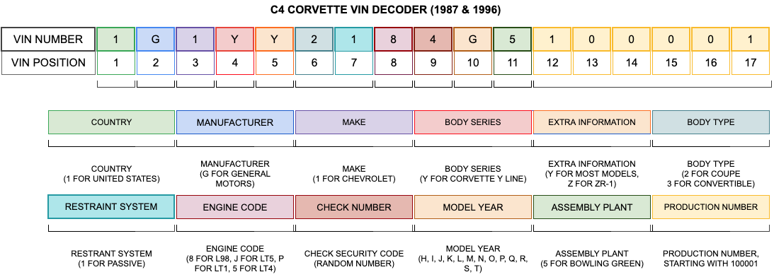 C4 Corvette VIN Decoder (1987 - 1996)
