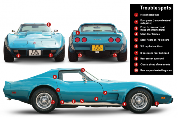 C3 Buyers Guide - Common areas for rust/rot on a C3 Corvette chassis. (Image courtesy of classicandsportscar.com)