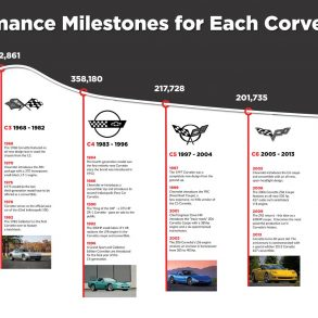 Total Sales & Performance Milestones for Each Corvette Generation
